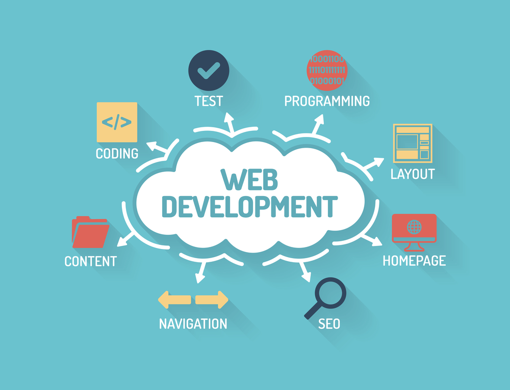 Web Development Company in Muscat Oman